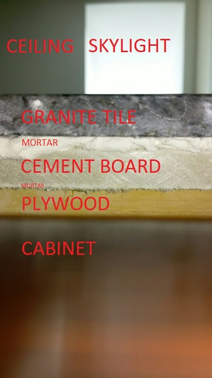 how to build a countertop